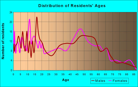 Age and Sex of Residents in zip code 13661