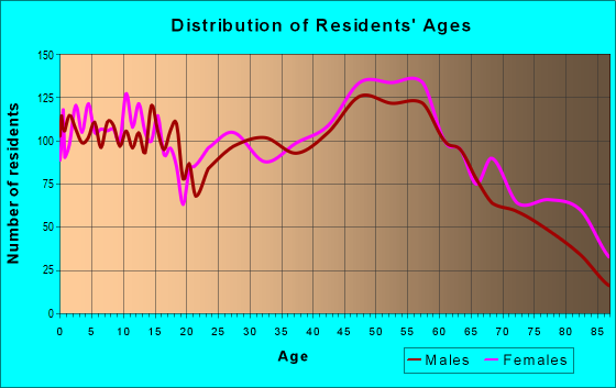 Age and Sex of Residents in zip code 13662
