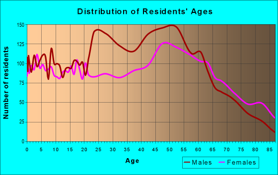 Age and Sex of Residents in zip code 13669
