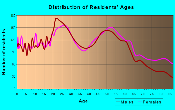 Age and Sex of Residents in zip code 13790