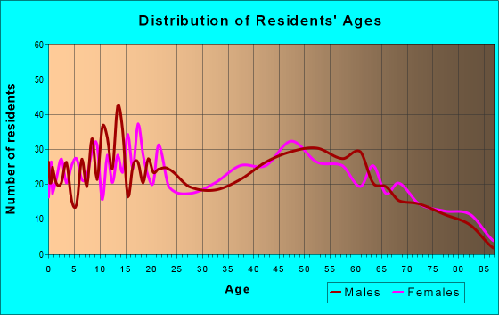 Age and Sex of Residents in zip code 13795