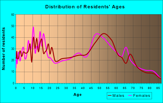 Age and Sex of Residents in zip code 13811