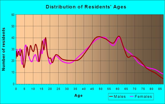 Age and Sex of Residents in zip code 13849