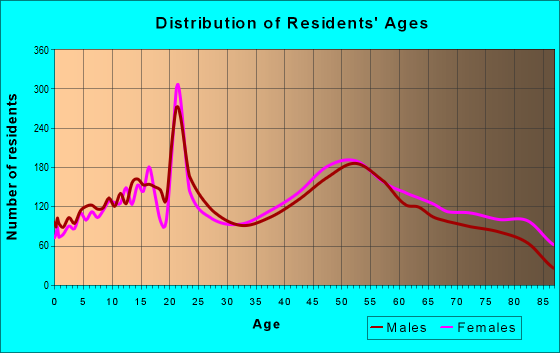 Age and Sex of Residents in zip code 13850