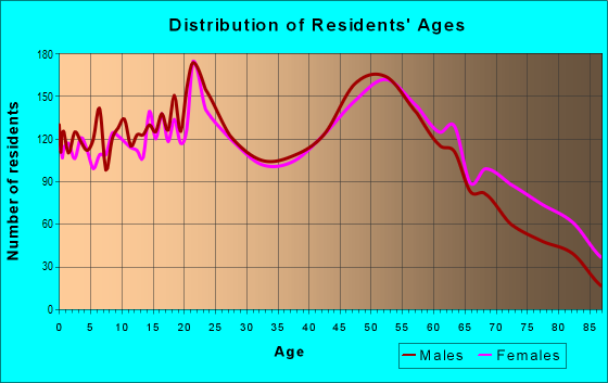 Age and Sex of Residents in zip code 13901
