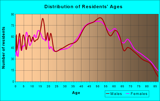 Age and Sex of Residents in zip code 14001