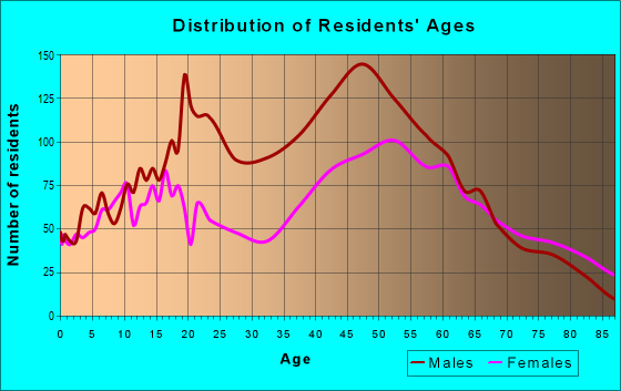 Age and Sex of Residents in zip code 14004
