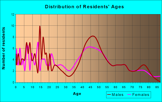 Age and Sex of Residents in zip code 14026