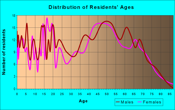 Age and Sex of Residents in zip code 14030