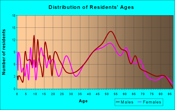 Age and Sex of Residents in zip code 14037