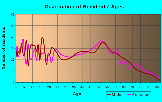 Age and Sex of Residents in zip code 14042