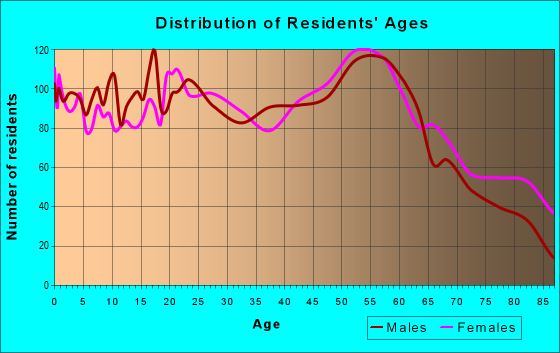 Age and Sex of Residents in zip code 14048