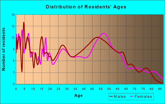 Age and Sex of Residents in zip code 14054