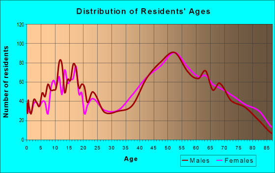 Age and Sex of Residents in zip code 14059