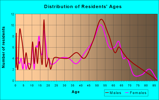 Age and Sex of Residents in zip code 14069