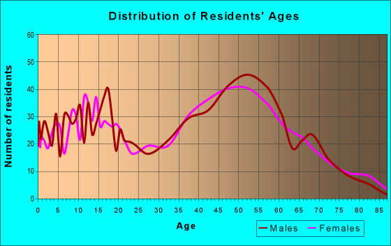 Age and Sex of Residents in zip code 14080