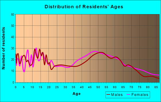Age and Sex of Residents in zip code 14081