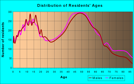 Age and Sex of Residents in zip code 14086