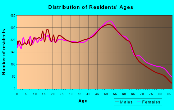 Age and Sex of Residents in zip code 14094