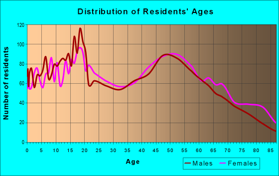 Age and Sex of Residents in zip code 14103