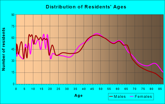 Age and Sex of Residents in zip code 14141