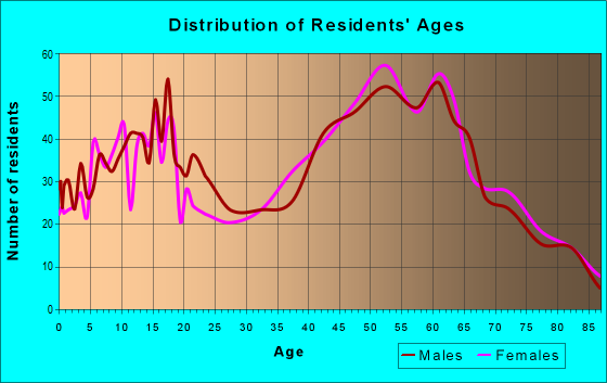 Age and Sex of Residents in zip code 14174