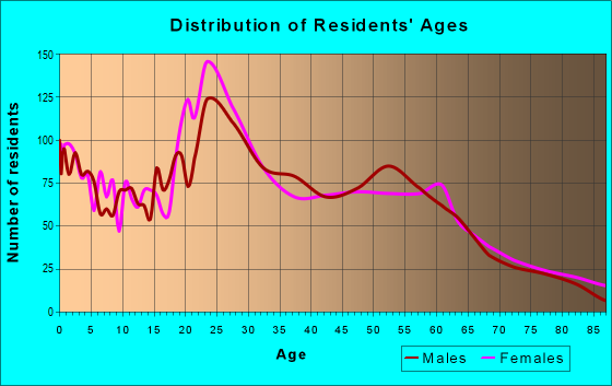 Age and Sex of Residents in zip code 14201