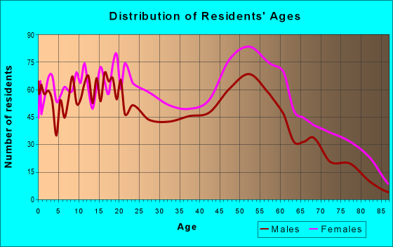 Age and Sex of Residents in zip code 14204