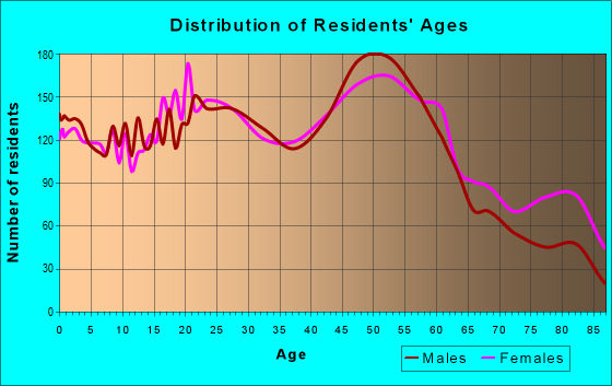 Age and Sex of Residents in zip code 14206