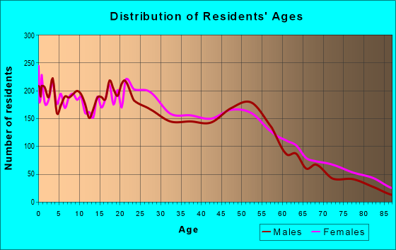 Age and Sex of Residents in zip code 14207