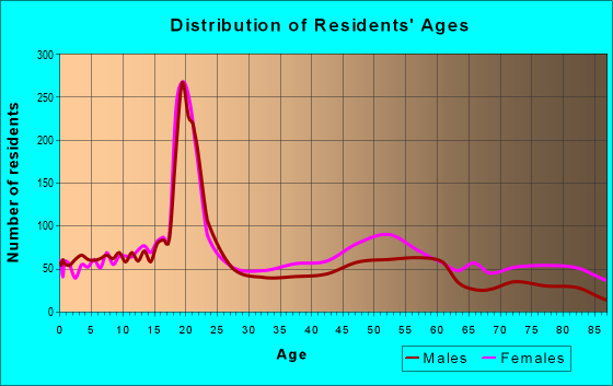 Age and Sex of Residents in zip code 14208