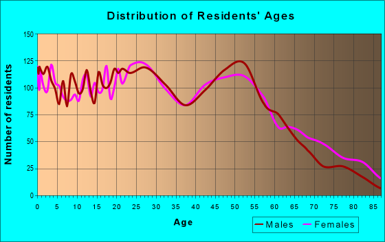 Age and Sex of Residents in zip code 14210