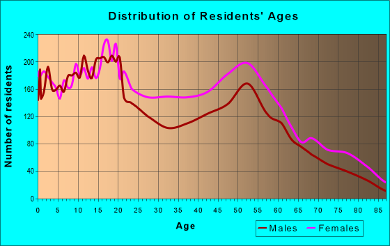 Age and Sex of Residents in zip code 14211