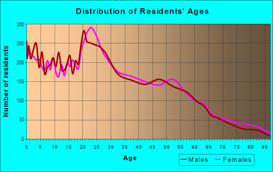 Age and Sex of Residents in zip code 14213