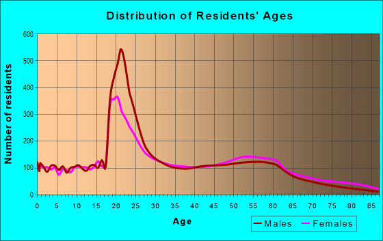 Age and Sex of Residents in zip code 14214