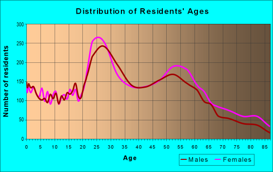 Age and Sex of Residents in zip code 14216