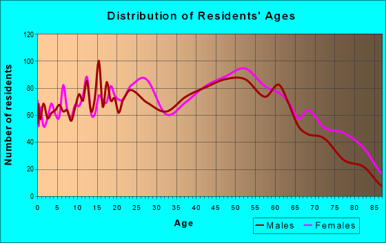 Age and Sex of Residents in zip code 14219