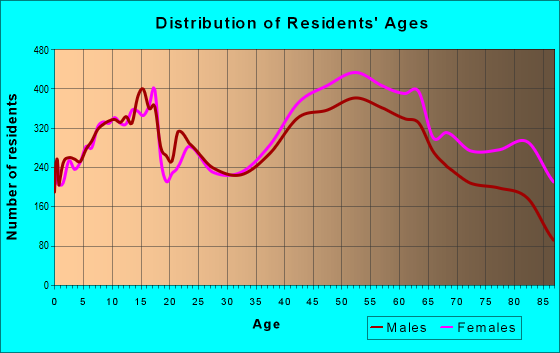 Age and Sex of Residents in zip code 14221
