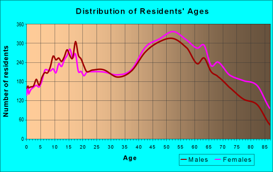 Age and Sex of Residents in zip code 14224