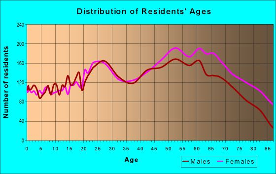 Age and Sex of Residents in zip code 14227