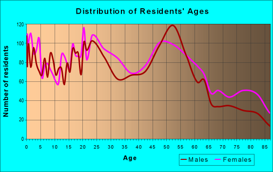 Age and Sex of Residents in zip code 14301