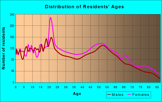 Age and Sex of Residents in zip code 14305