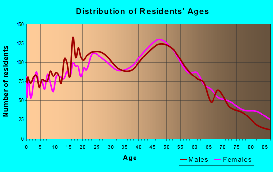 Age and Sex of Residents in zip code 14411