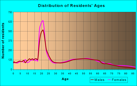 Age and Sex of Residents in zip code 14420