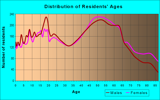 Age and Sex of Residents in zip code 14424