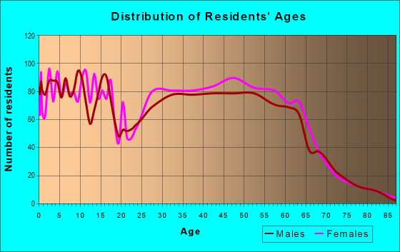 Age and Sex of Residents in zip code 14425