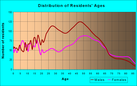 Age and Sex of Residents in zip code 14437