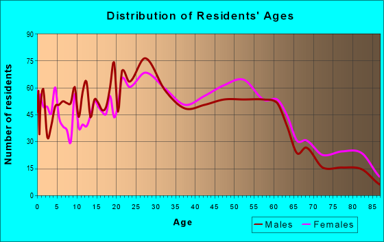 Age and Sex of Residents in zip code 14445