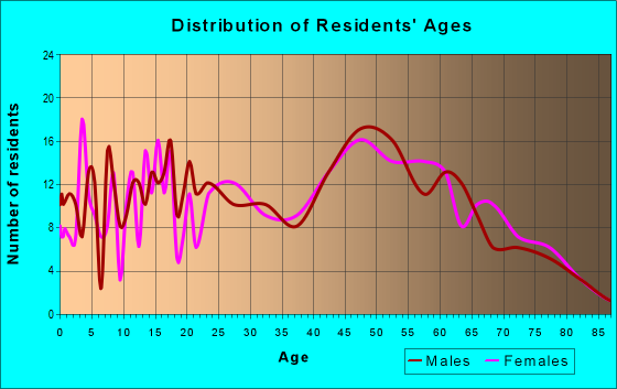 Age and Sex of Residents in zip code 14481