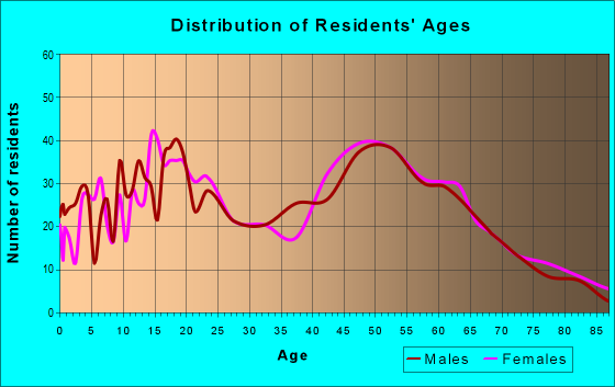 Age and Sex of Residents in zip code 14485